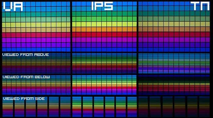 ips vs va display